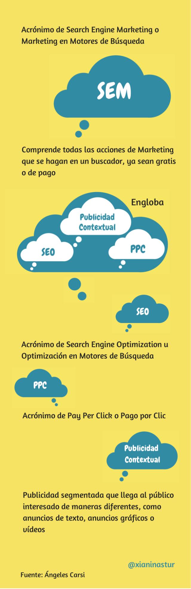 infografia_que_es_sem