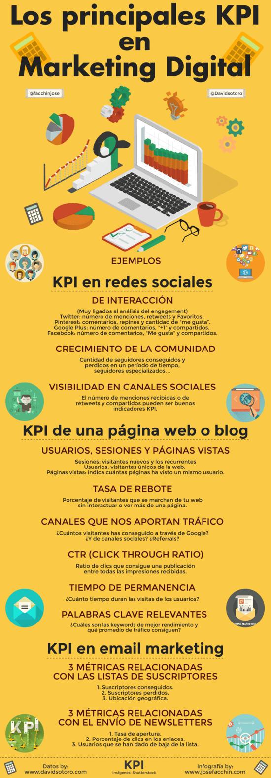 todo-sobre-kpi-infografia