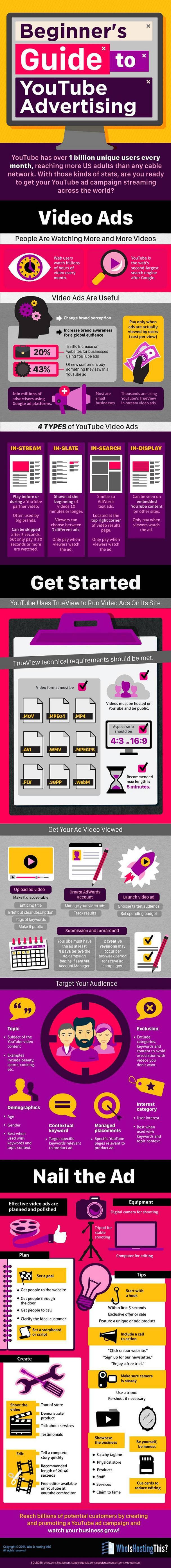 Preroll advertising infografía