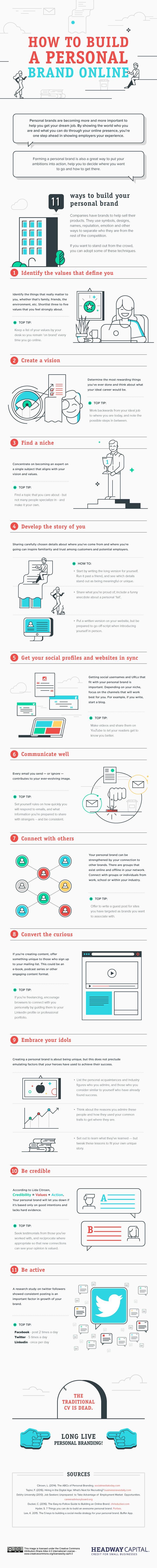 pasos básicos para crear marca personal