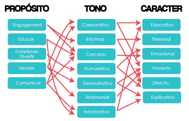 tono-de-comunicacion-online-proposito-tono-caracter