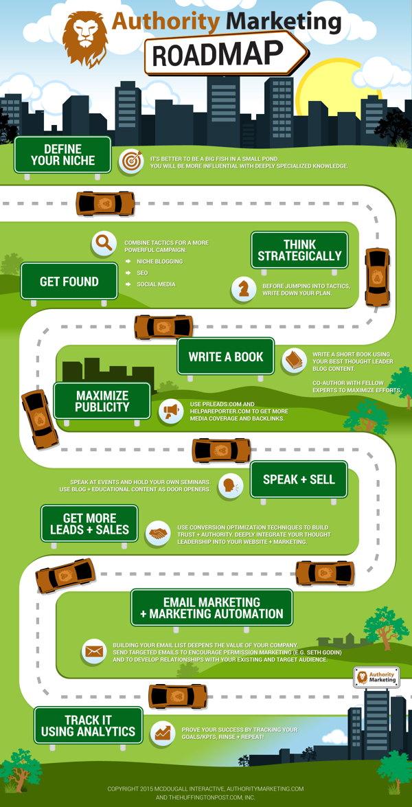 pasos para el exito marketing digital infografia