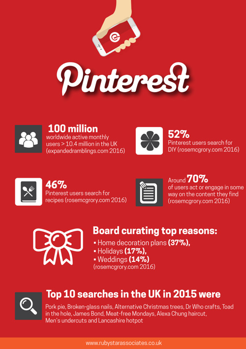 estadisticas de pinterest infografia